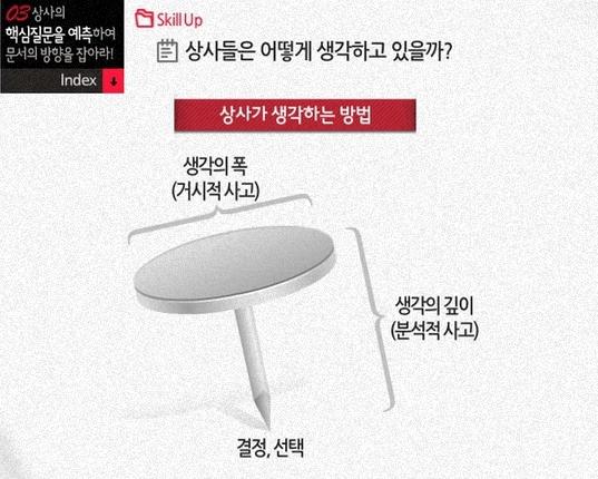 상사의 질문예측 Tool
