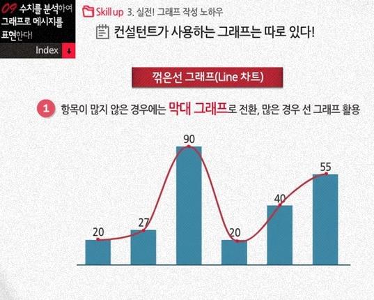 실전, 그래프 작성 노하우