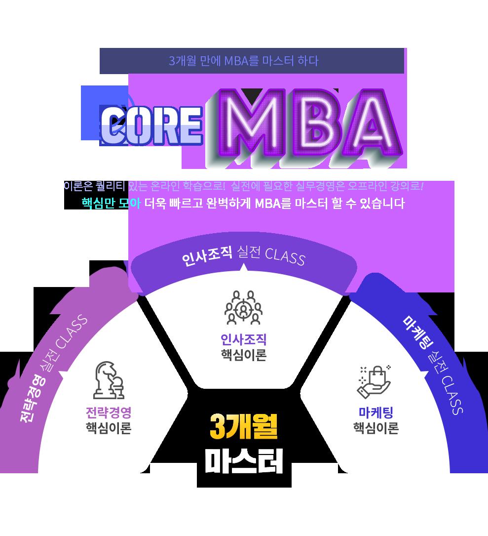 core_mba