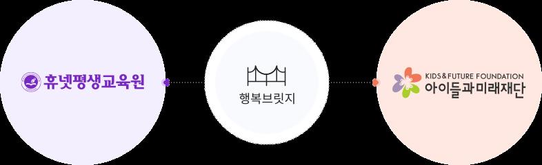 휴넷평생교육원 > 행복브릿지 > 아이들과 미래재단