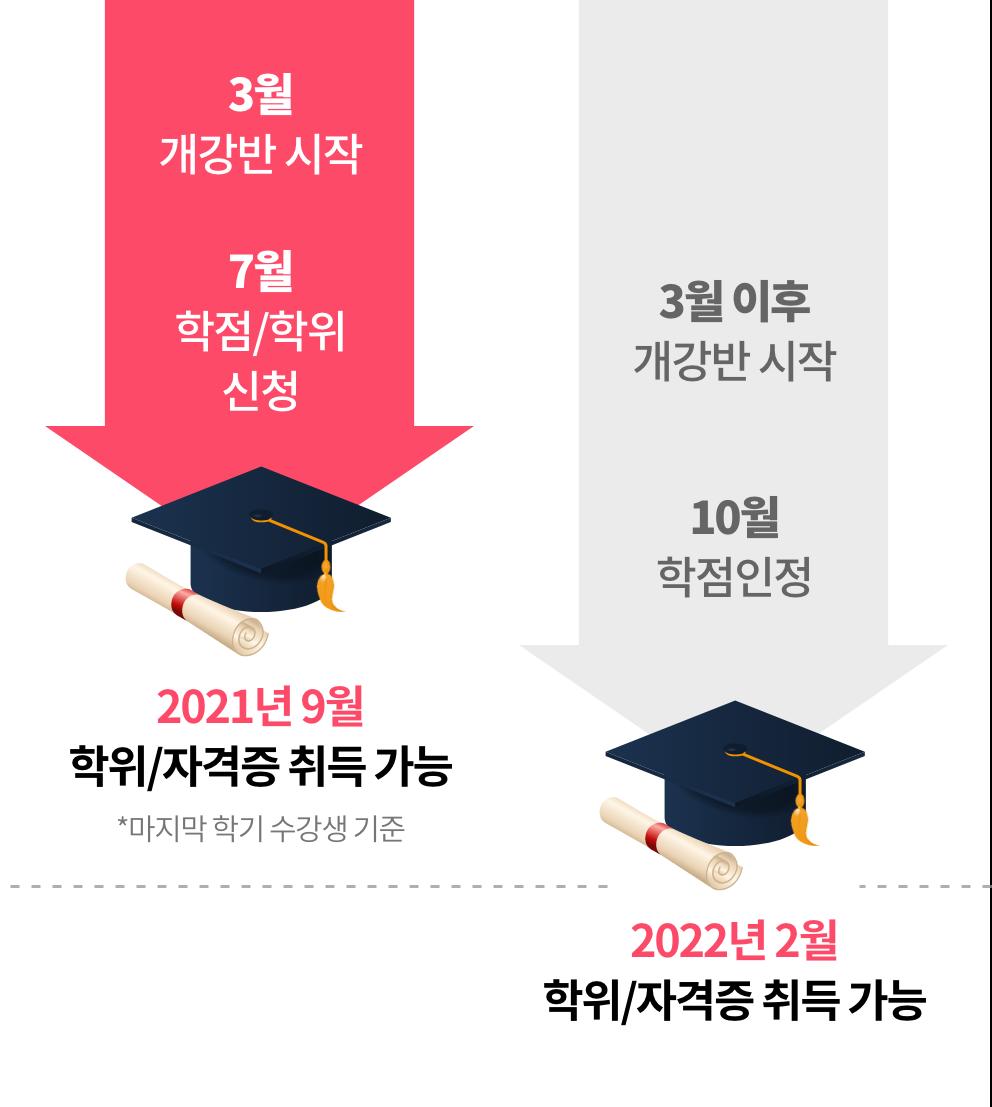 3월 개강반 시작 > 7월 학접/학위 신청 > 2021년 9월 학위/자격증 취득 가능(마지막 학기 수강생 기준) > 이후 2022년 2월 학위/자격증 취득 가능