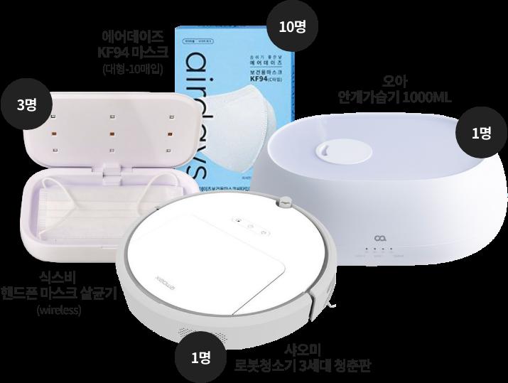 오아 안개가습기 1000ml 1명 / 샤오미 로봇청소기 3세대 청춘판 1명 / 식스비 핸드폰 마스크 살균기(wireless) 3명 / 에어데이즈 KF94 마스크(대형 10매입) 10명