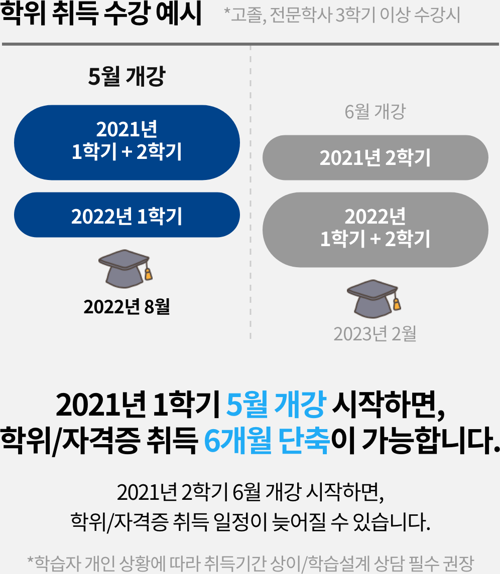2021년 1학기 5월 개강 시작하면, 학위/자격증 취득 6개워 단축이 가능합니다. 2021년 2학시 6개월 개강 시작하면, 학위/자격증 취득 일정이 늦어질 수 있습니다. (*학습자 개인 상황에 따라 취득기간 상이/학습설계 상담 필수 권장)