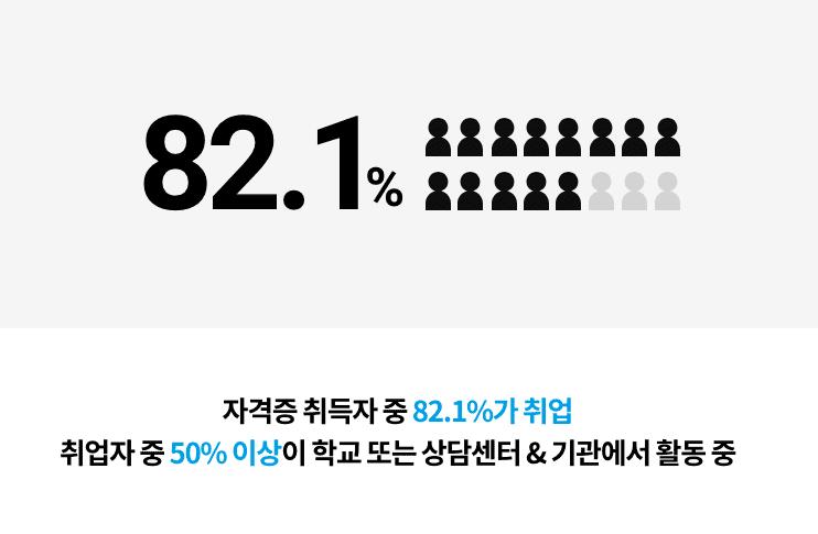 82.1% 자격증 취득자 중 82.1%가 취업 취업자 중 50% 이상이 학교 또는 상담센터 & 기관에서 활동 중