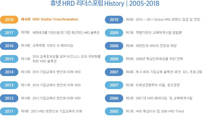 휴넷HRD 리더스 포럼 History2005-2018