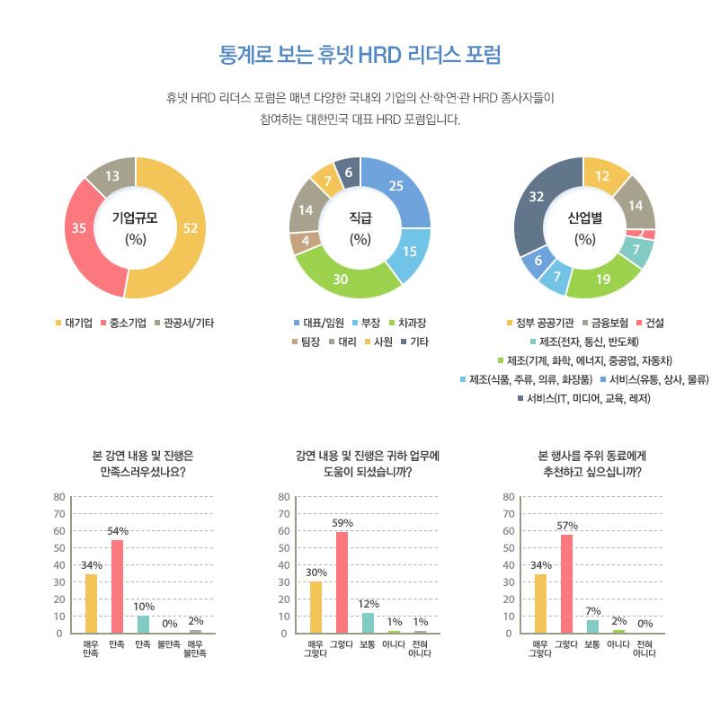 통계로 보는 휴넷HRD 리더스 포럼