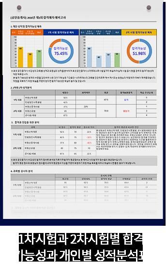1차시험과 2차시험 합격가능성과 개인별 성적분석표