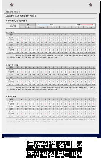 과목/문항별 정답률과 부족한 약점부분 파악