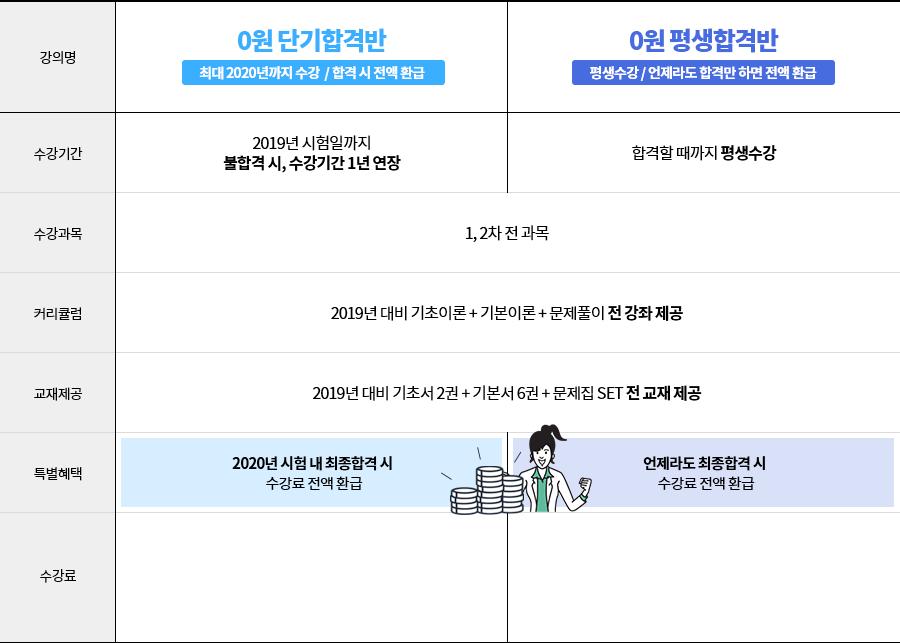 최종합격 시 수강료 전액 환급 (0원 단기합격반은 2020년 시험까지)