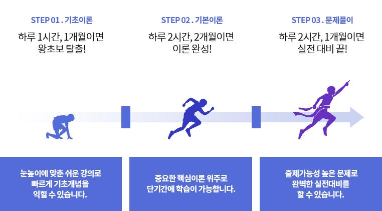 step1 기초이론 step2 기본이론 step3 문제풀이