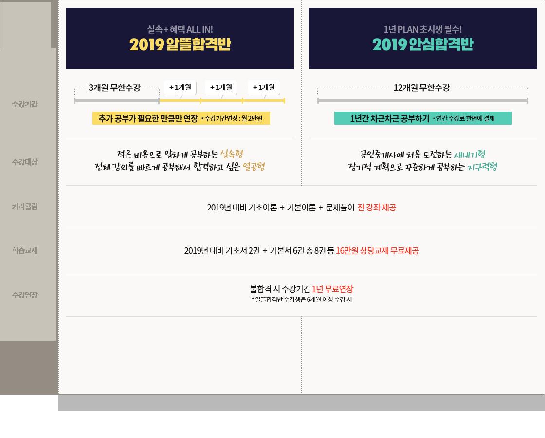 2019년 대비, 불합격 시 수강기간 1년 무료연장
